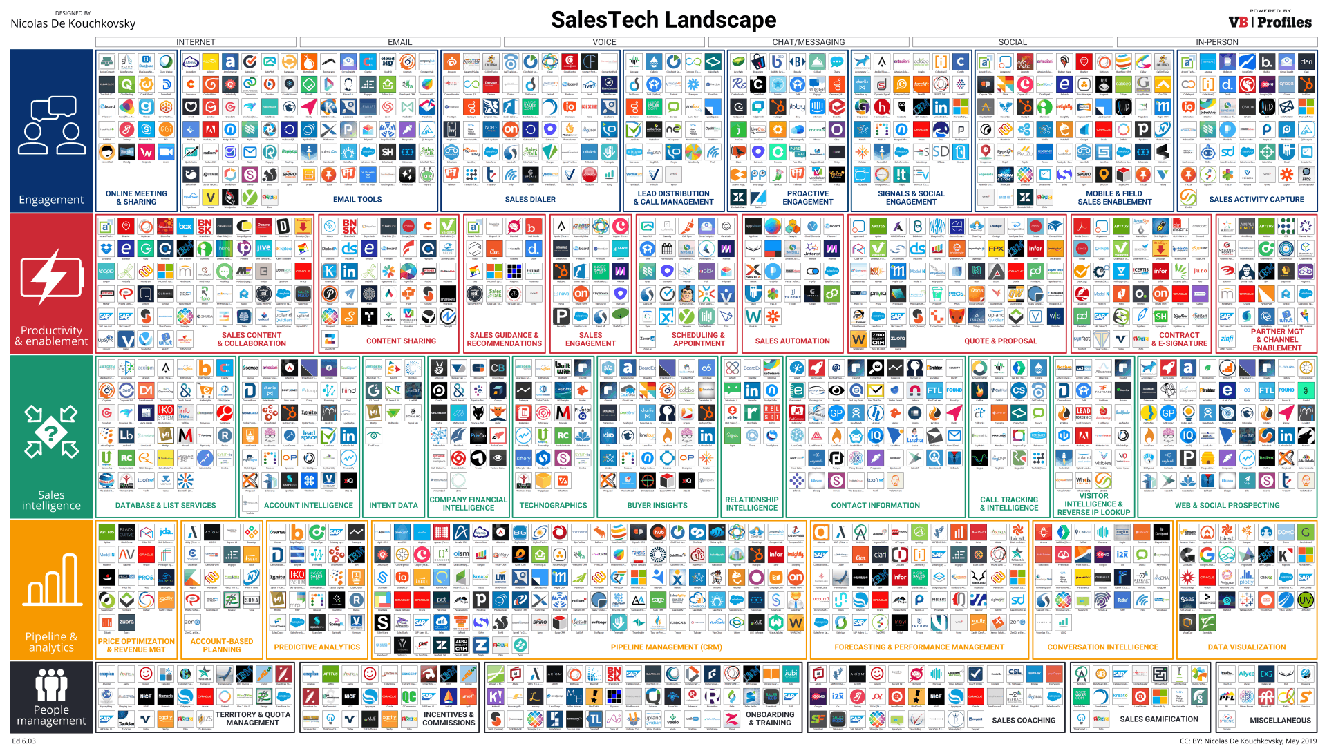 SalesTech landscape