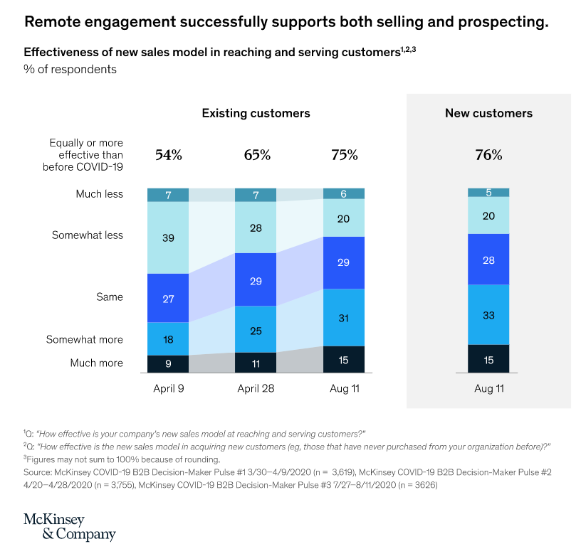 Current way of interacting with suppliers' sales reps during different stages – McKinsey & Company