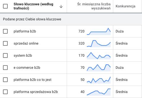 potencjał wyszukiwanych haseł związanych ze sprzedażą B2B i platformą B2B w Google – keyword planner Google