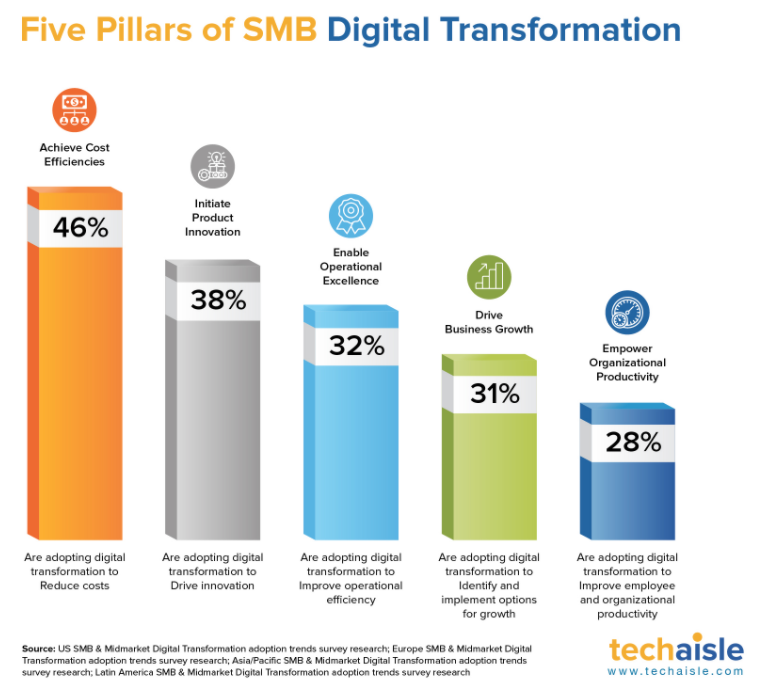 five pillars of SMB digital transformation – Techaisle
